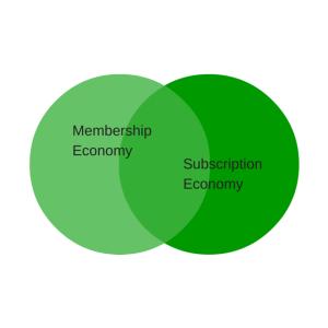 Membership venn